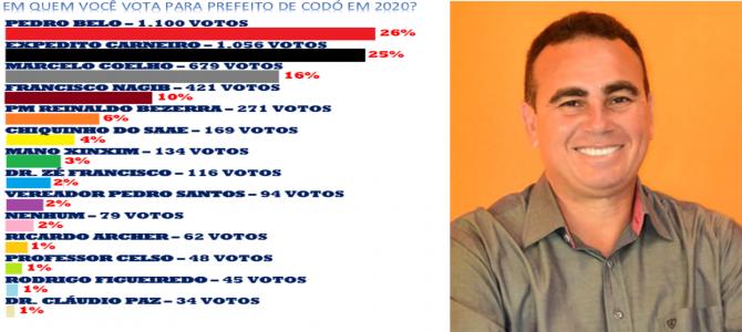 PREFEITO DE CODÓ: Pedro Belo é o grande vencedor, com 26 por cento dos votos, de enquete sobre a sucessão municipal